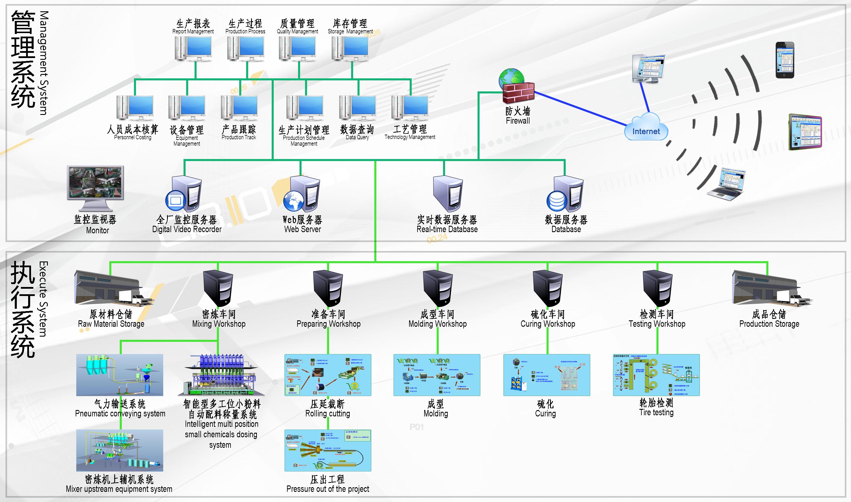工厂信息化管理系统